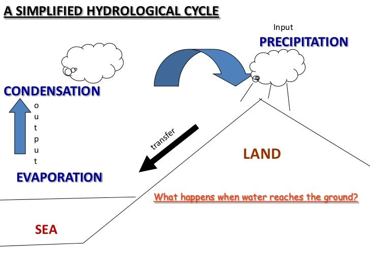 The hydrological cycle diagram 2 a simplified hydrological cycle input precipitationcondensation o u t p u t ccuart Image collections