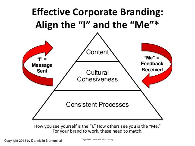 """Effective Corporate Branding:                   Align the """"I"""" and the """"Me""""*                                               ..."""