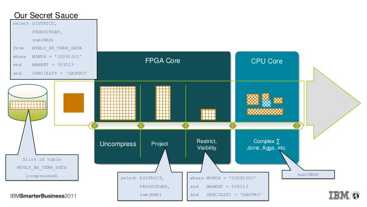 The IBM Netezza Datawarehouse Appliance - Netezza architecture