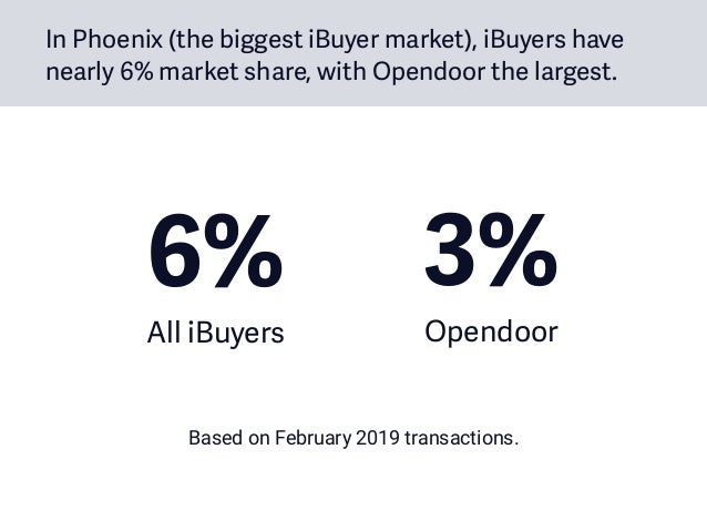 In Phoenix (the biggest iBuyer market), iBuyers have nearly 6% market share, with Opendoor the largest. 6% All iBuyers Ba...