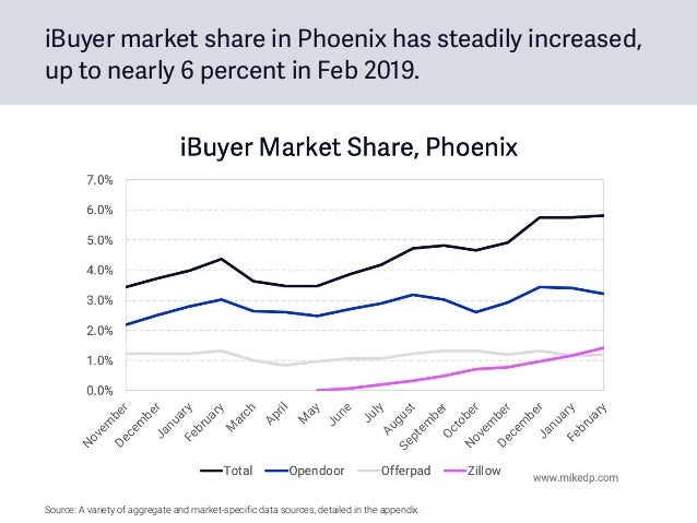 iBuyer market share in Phoenix has steadily increased, up to nearly 6 percent in Feb 2019. Source: A variety of aggregate ...