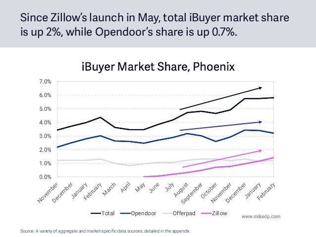 Since Zillow's launch in May, total iBuyer market share is up 2%, while Opendoor's share is up 0.7%. Source: A variety of ...