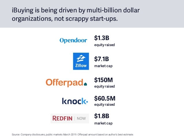 iBuying is being driven by multi-billion dollar organizations, not scrappy start-ups. $150M equity raised $60.5M equity ...