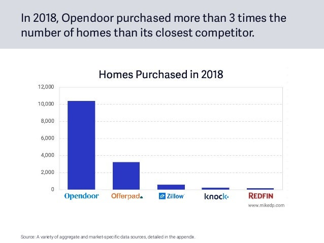In 2018, Opendoor purchased more than 3 times the number of homes than its closest competitor. Source: A variety of aggreg...