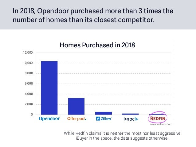 In 2018, Opendoor purchased more than 3 times the number of homes than its closest competitor. While Redfin claims it is n...