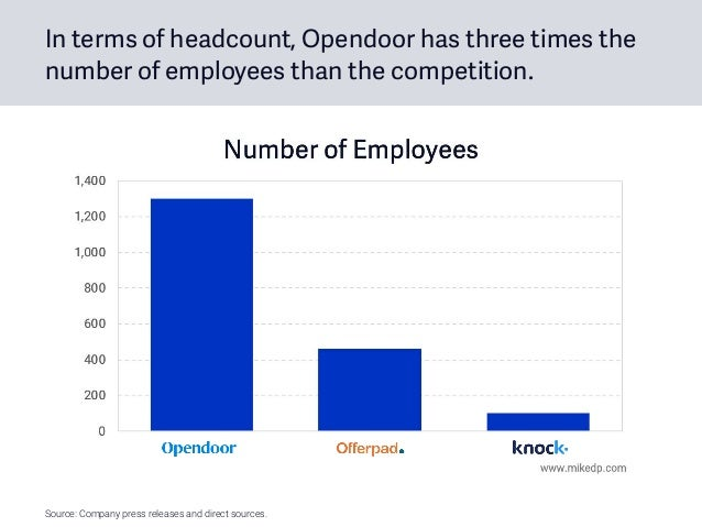 Source: Company press releases and direct sources. In terms of headcount, Opendoor has three times the number of employees...