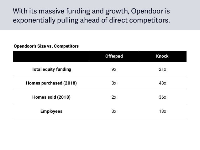 Offerpad Knock Total equity funding 9x 21x Homes purchased (2018) 3x 43x Homes sold (2018) 2x 36x Employees 3x 13x Opendoo...