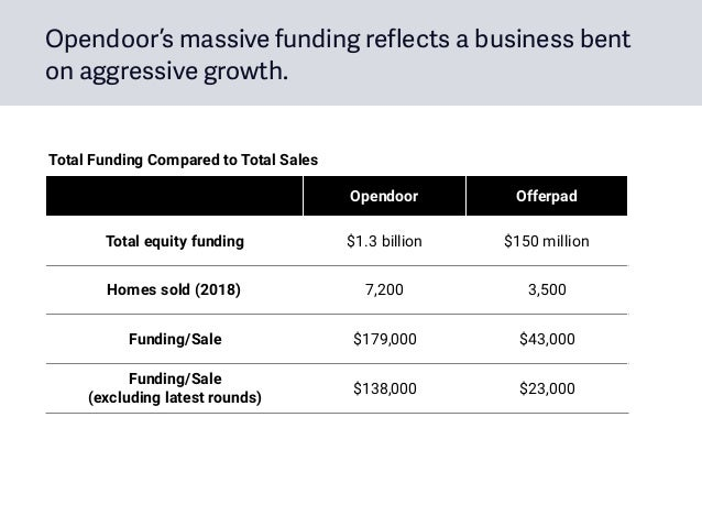 Opendoor Offerpad Total equity funding $1.3 billion $150 million Homes sold (2018) 7,200 3,500 Funding/Sale $179,000 $43,0...