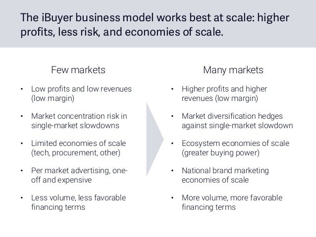 The iBuyer business model works best at scale: higher profits, less risk, and economies of scale. Few markets • Low profit...