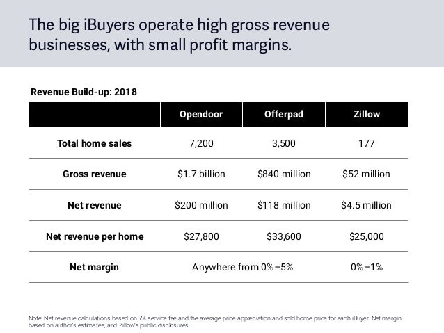 The big iBuyers operate high gross revenue businesses, with small profit margins. Opendoor Offerpad Zillow Total home sale...