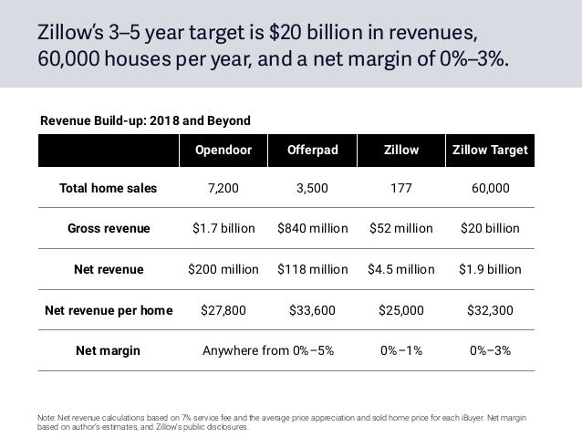 Zillow's 3–5 year target is $20 billion in revenues, 60,000 houses per year, and a net margin of 0%–3%. Opendoor Offerpad ...