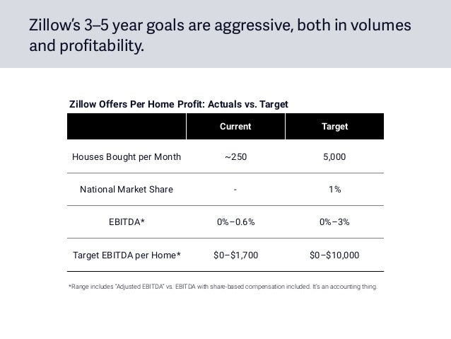Zillow's 3–5 year goals are aggressive, both in volumes and profitability. Current Target Houses Bought per Month ~250 5,0...