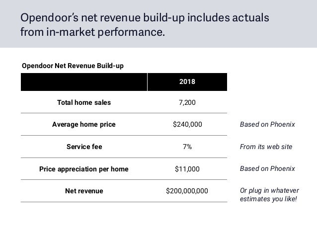 Opendoor's net revenue build-up includes actuals from in-market performance. 2018 Total home sales 7,200 Average home pric...
