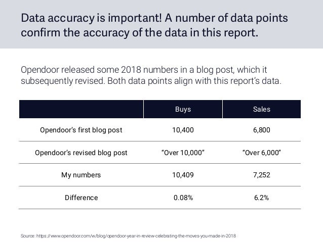 Data accuracy is important! A number of data points confirm the accuracy of the data in this report. Buys Sales Opendoor's...