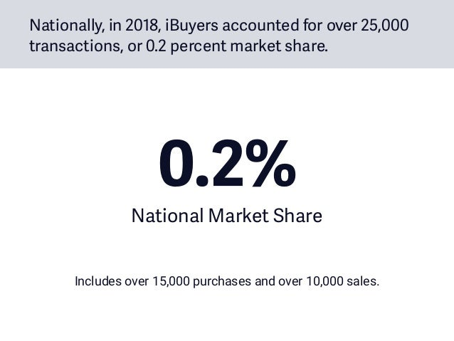 Nationally, in 2018, iBuyers accounted for over 25,000 transactions, or 0.2 percent market share. 0.2% National Market Sh...