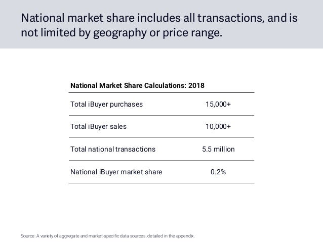 National market share includes all transactions, and is not limited by geography or price range. Total iBuyer purchases 15...