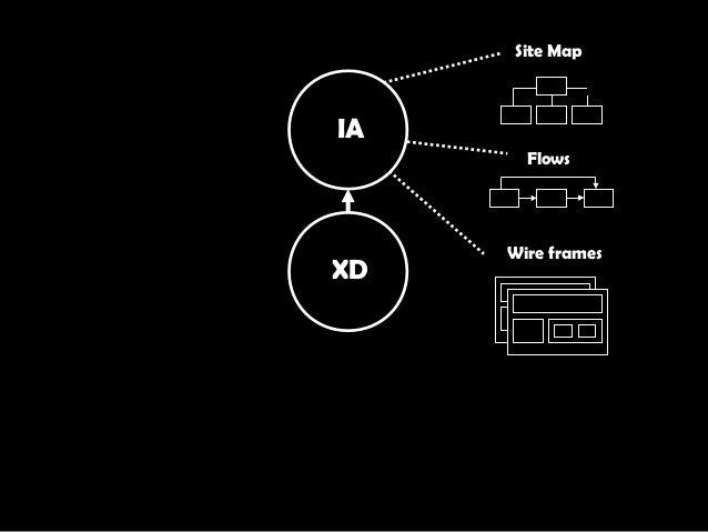 XD IA Site Map Flows Wire frames