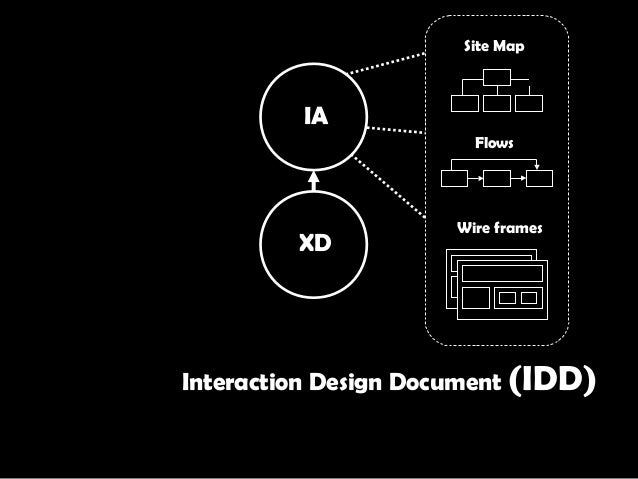 XD IA Site Map Flows Wire frames Interaction Design Document (IDD)