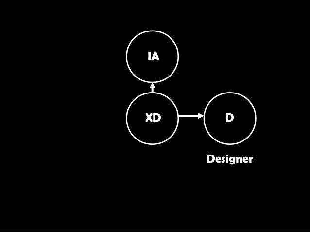 XD IA D Designer
