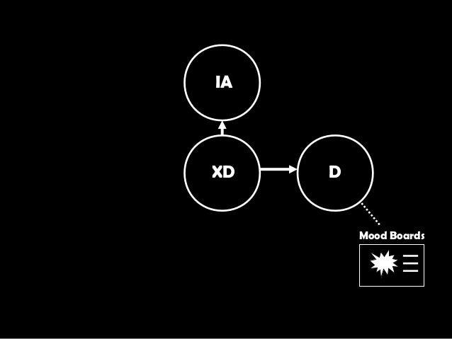 XD IA D Mood Boards