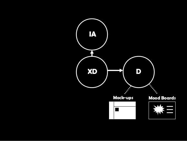XD IA D Mood BoardsMock-ups