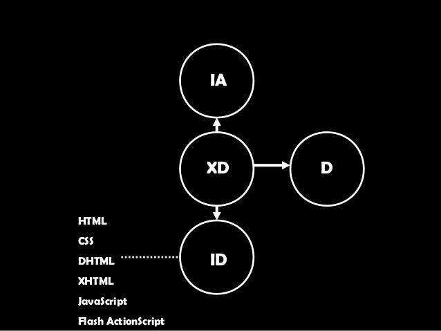 XD IA D ID HTML CSS DHTML XHTML JavaScript Flash ActionScript