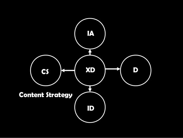 XD IA D ID CS Content Strategy