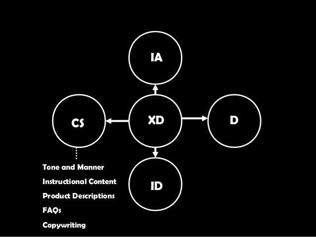 XD IA D ID CS Tone and Manner Instructional Content Product Descriptions FAQs Copywriting