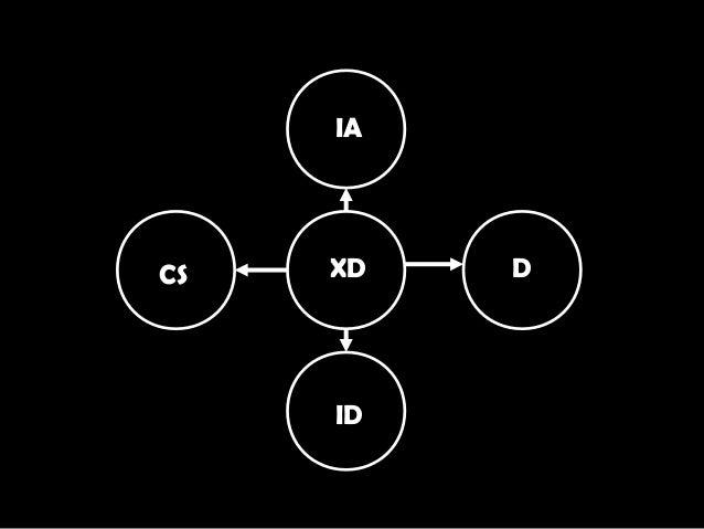 XD IA D ID CS