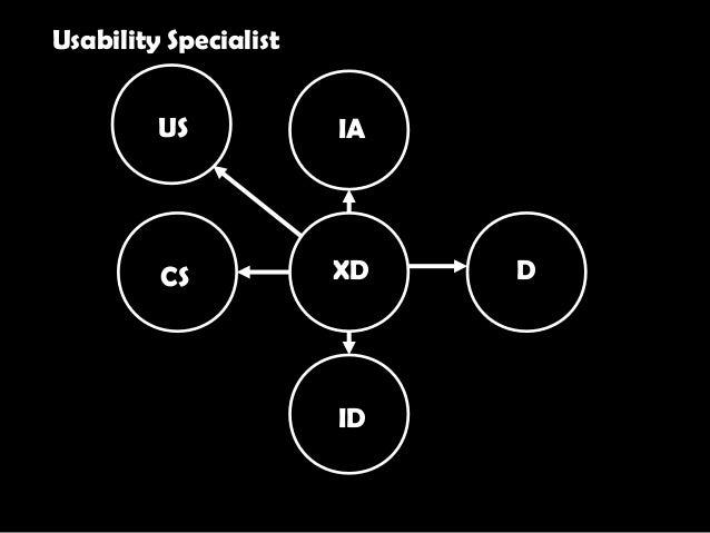 XD IA D ID CS US Usability Specialist