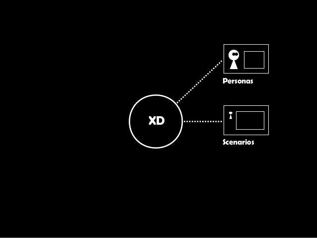 XD Personas Scenarios