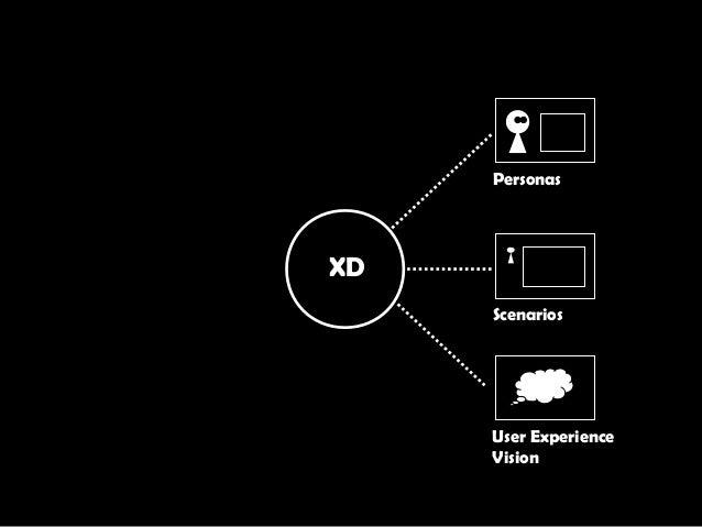XD Scenarios User Experience Vision Personas
