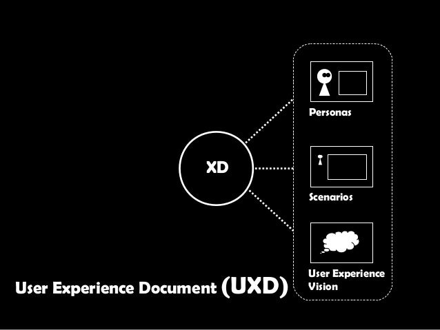 XD Scenarios User Experience Vision Personas User Experience Document (UXD)