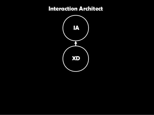 XD IA Interaction Architect