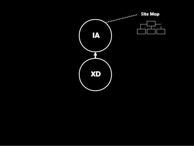 XD IA Site Map