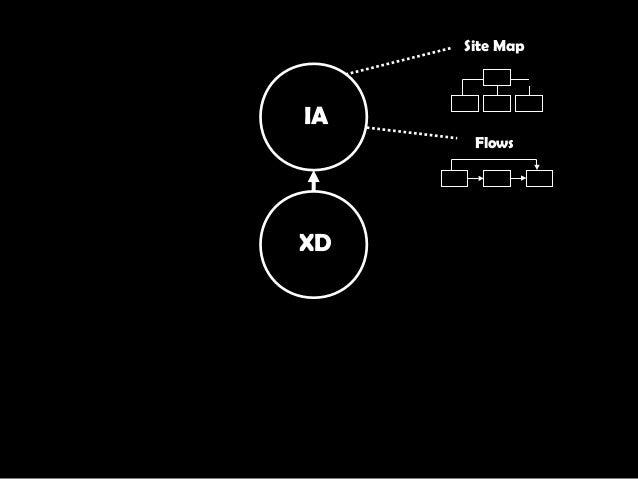 XD IA Site Map Flows