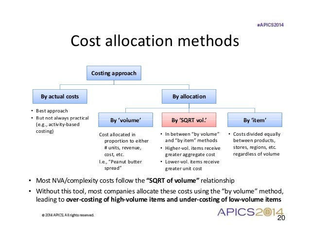 What Are the Different Cost Allocation Methods?