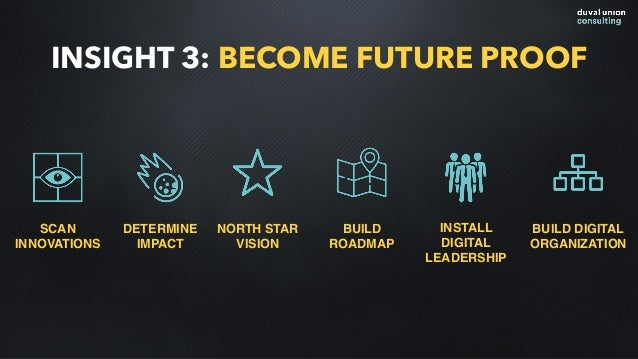 INSIGHT 3: BECOME FUTURE PROOF SCAN INNOVATIONS DETERMINE IMPACT NORTH STAR VISION BUILD ROADMAP INSTALL DIGITAL LEADERSHI...