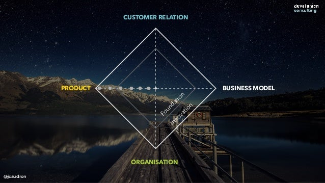 CUSTOMER RELATION ORGANISATION PRODUCT BUSINESS MODEL Foundation Innovation @jcaudron
