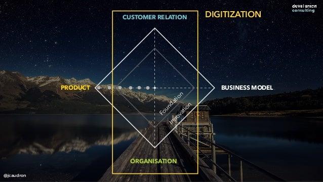 CUSTOMER RELATION ORGANISATION PRODUCT BUSINESS MODEL Foundation Innovation DIGITIZATION @jcaudron