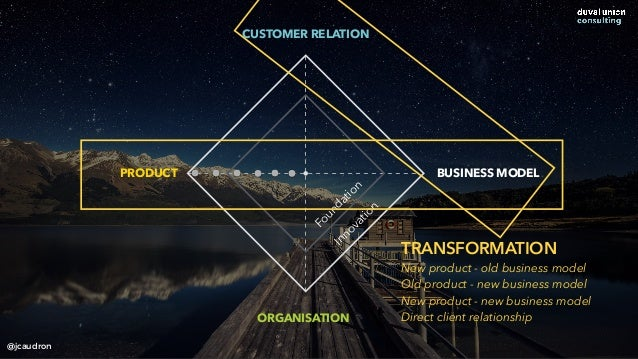 CUSTOMER RELATION ORGANISATION PRODUCT BUSINESS MODEL Foundation Innovation TRANSFORMATION New product - old business mode...