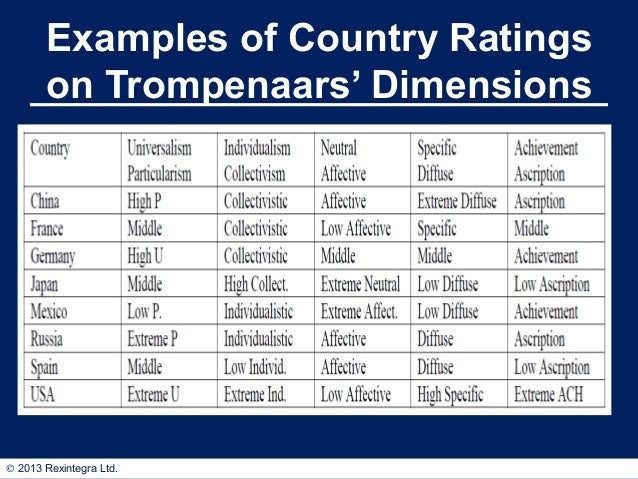 trompenaars dimensions for india I used to think it was just something she said without thinking about it until i came across fons trompenaars' seven dimensions of culture with.