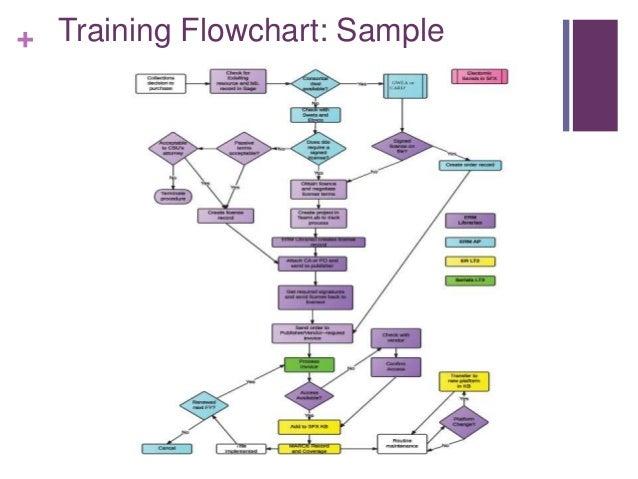 training flowchart sample - Flowchart Training