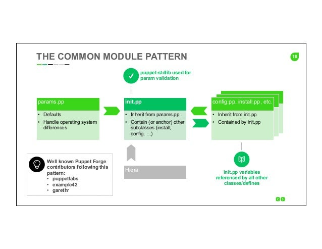 10THE COMMON MODULE PATTERN params.pp • Defaults • Handle operating system differences init.pp • Inherit from params.pp...