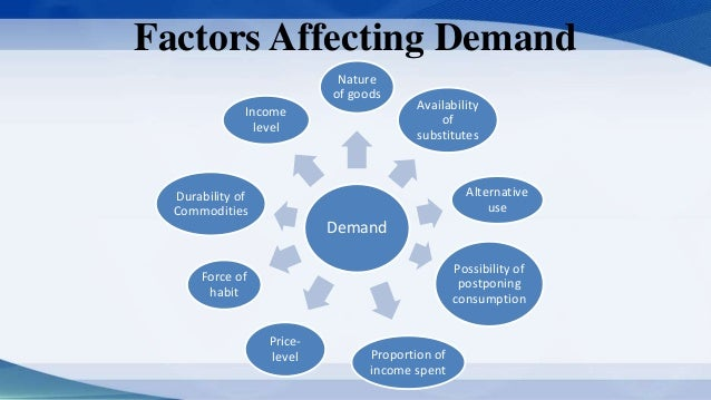 how a manager can use the concept of price elasticity of demand Contents introduction price elasticity of demand methods of measuring the elasticity of demand the concept of income elasticity can be used in.
