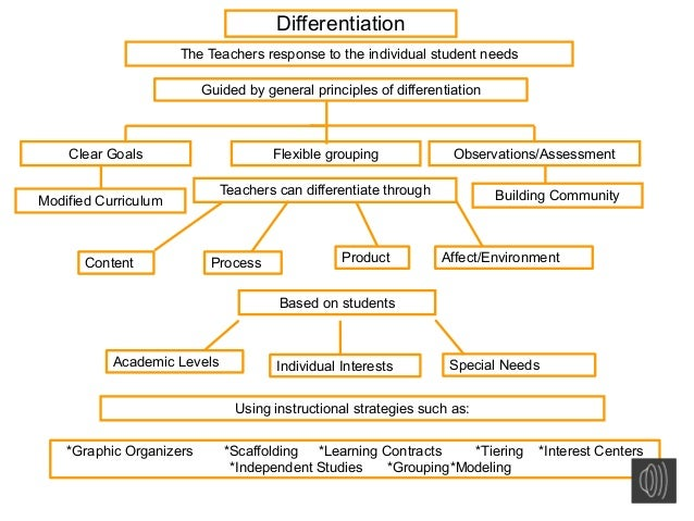 differentiation in the classroom This lesson explores the concept of differentiated instruction and how this approach to teaching takes into account the differences between.