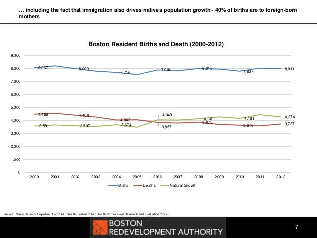 The importance of immigrants to bostons continued prosperity malvernweather Choice Image