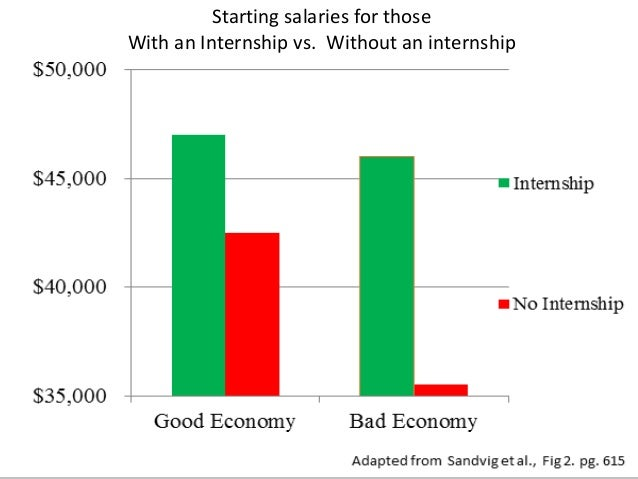 the importance of internships Internships and the economy the hope of gaining an advantage for future employment has increased both the number and.