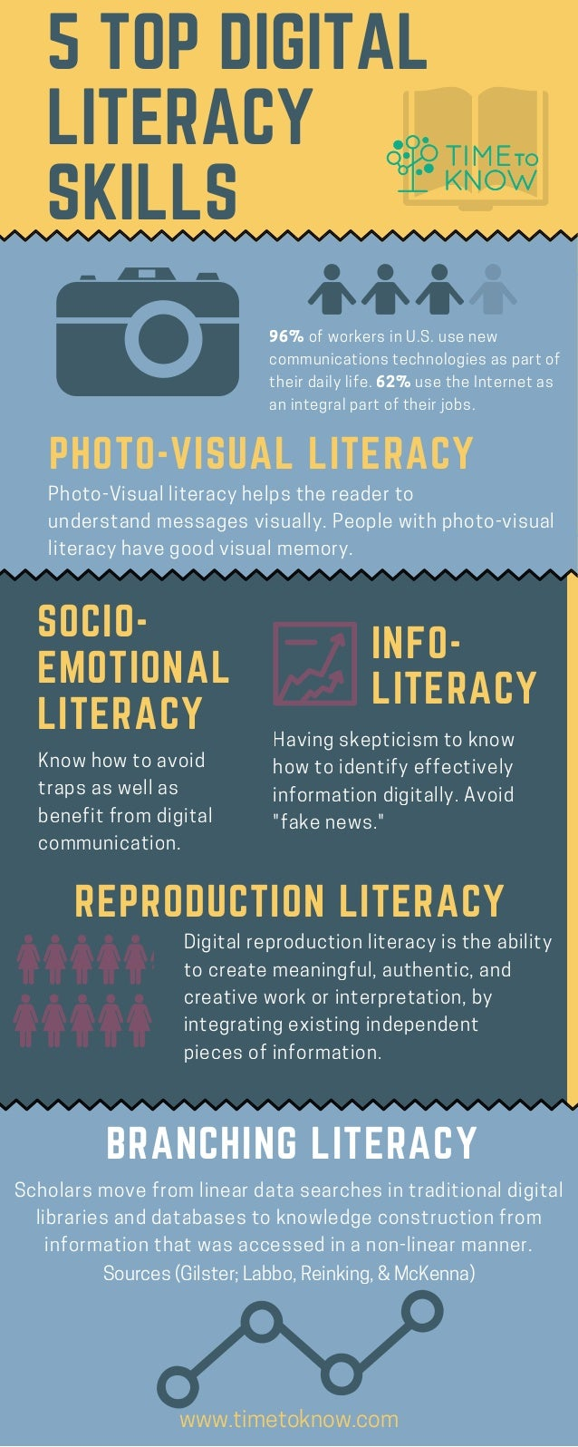 """5 TOP DIGITAL LITERACY SKILLS Having skepticism to know how to identify effectively information digitally. Avoid """"fake new..."""
