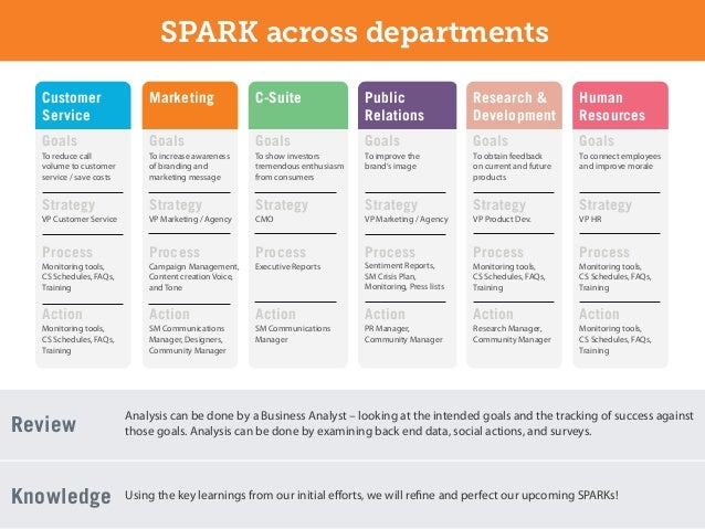 SPARK across departments Customer                      Marketing                   C-Suite                  Public        ...